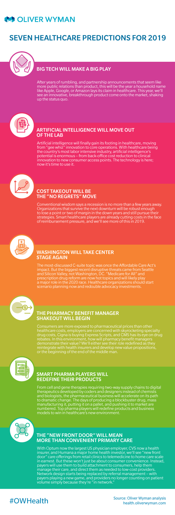 Infographic: What The Healthcare Industry Can Expect In 2019