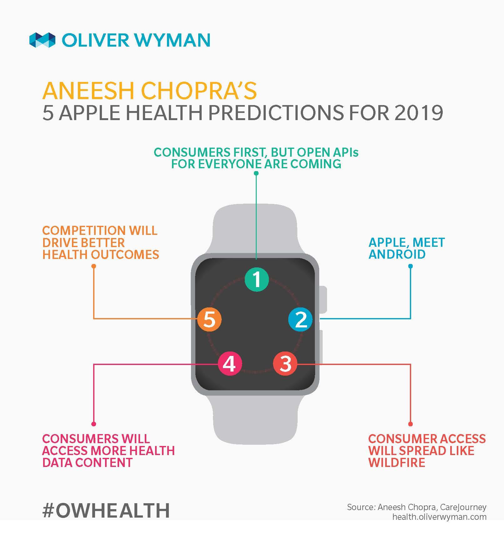 Aneesh Chopra's Five Consumer Health API Predictions For 2019