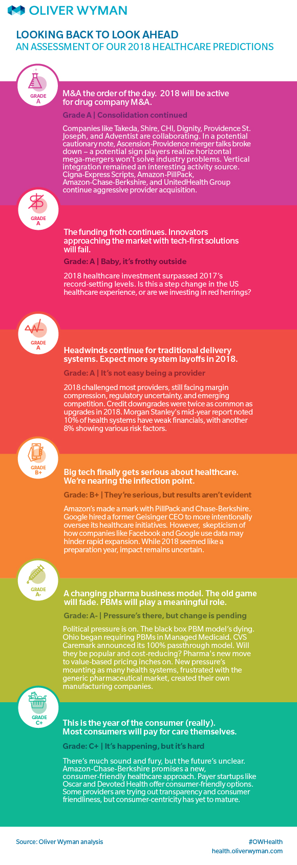 Infographic: Assessing Our 2018 Healthcare Predictions