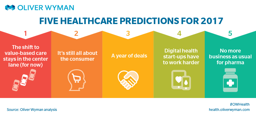 Infographic Ideas infographic year : Infographic: The Year Ahead in Healthcare