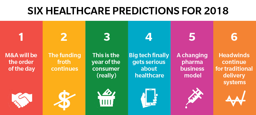 Infographic: What the Healthcare Industry Can Expect in 2018