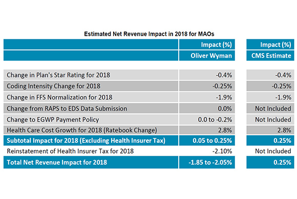 New Analysis: Medicare Advantage Payments Won't Keep Pace with