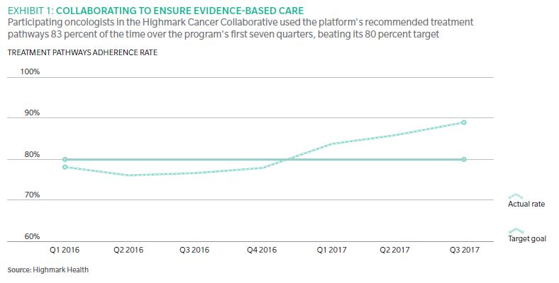 why highmark health chooses collaborative care