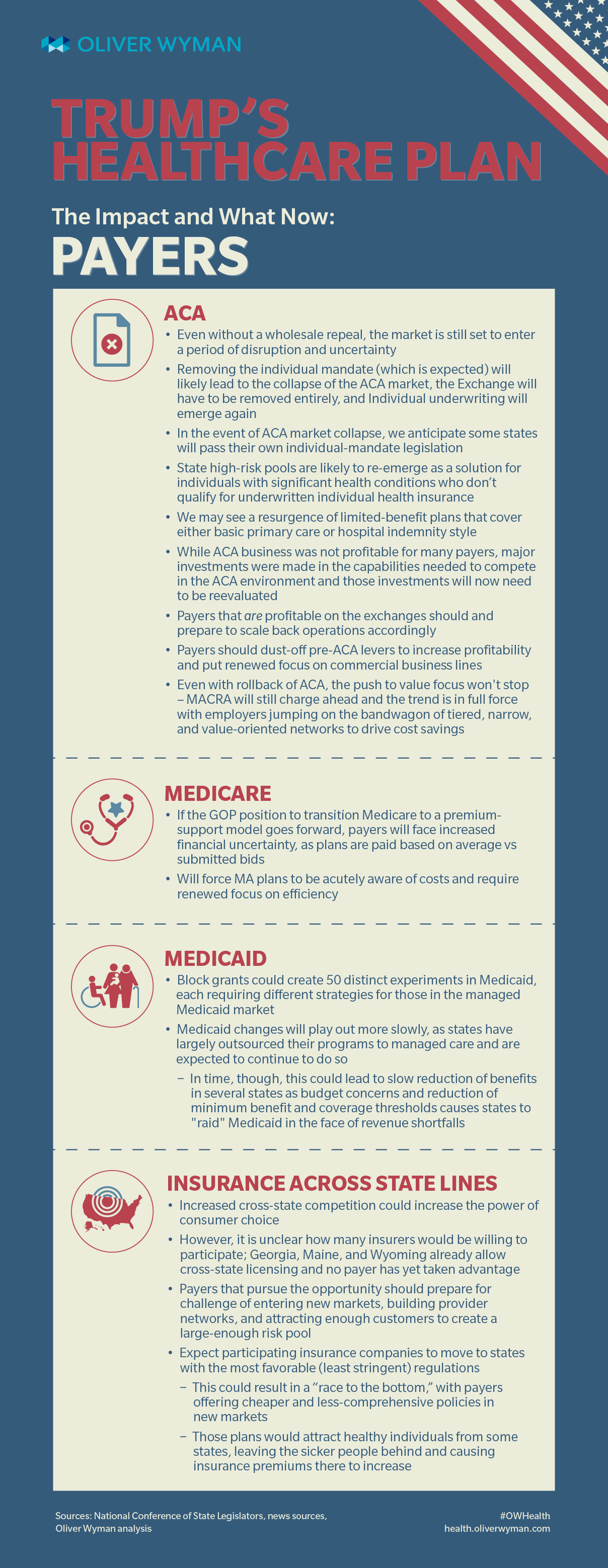 describe the impact of managed care on both the medicare and medicaid programs