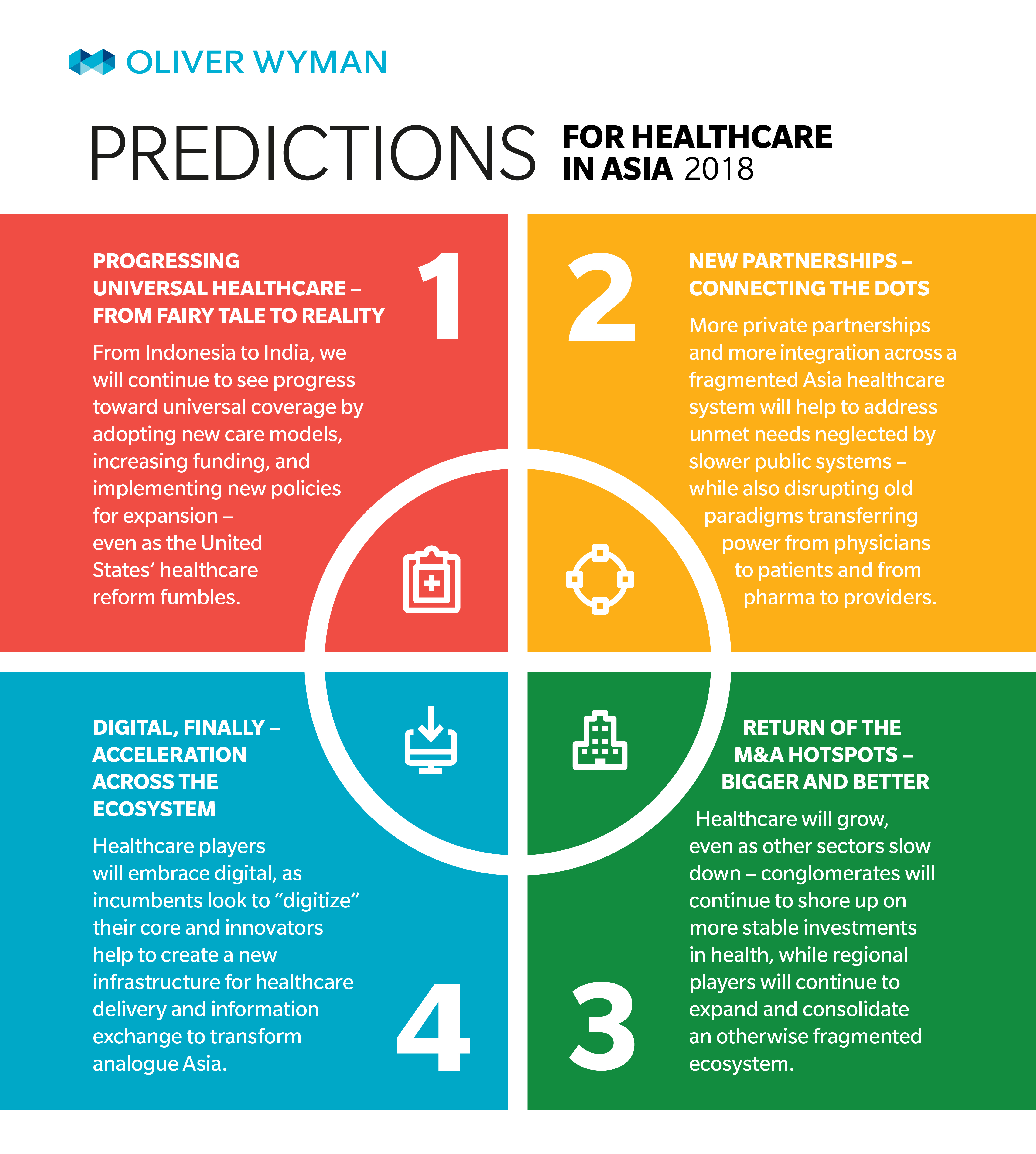 Infographic: 2018 Expectations for Healthcare in Asia